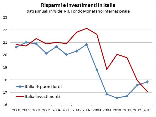 All'inizio degli anni duemila il tasso di risparmio e di investimento pubblico e privato erano sostanzialmente allineati in Italia, la crescita della quota di investimenti fino al 2007 non è stata accompagnata da una crescita proporzionale dei risparmi, rimasti sostanzialmente costanti. Con la prima recessione (2008-2009) i risparmi sono calati più fortemente degli investimenti, che hanno resistito meglio. Durante la seconda recessione invece si è registrato un nuovo calo degli investimenti, mentre aumentava il risparmio precauzionale. Nel 2012-2013 i risparmi sono tornati maggiori rispetto agli investimenti ma ad un livello radicalmente più basso per entrambi rispetto a quello pre crisi (nel 2013 17,8% di propensione al risparmio contro il 17,1% all'investimento).